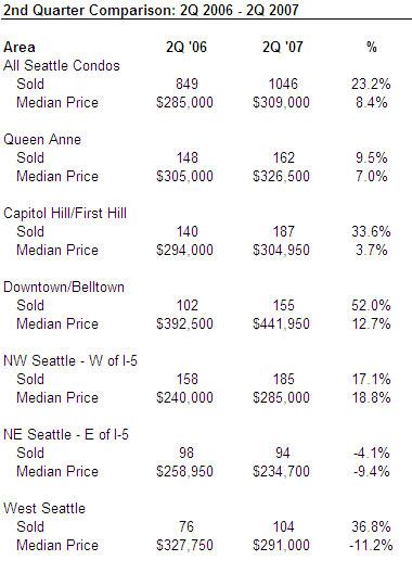 Seattle condo market appreciation, 2nd quarter 2007
