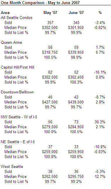 June 2007 Seattle Condo Market