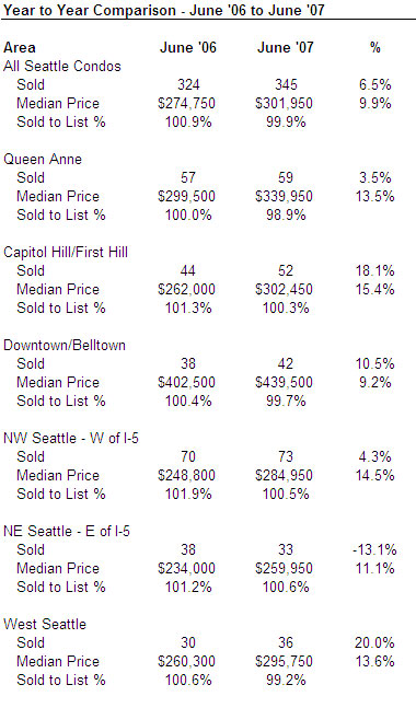 June 2007 Seattle Condo Market Update