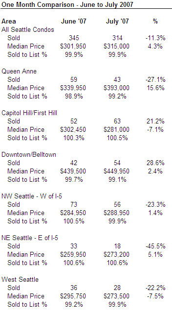 Seattle condo market update July 2007