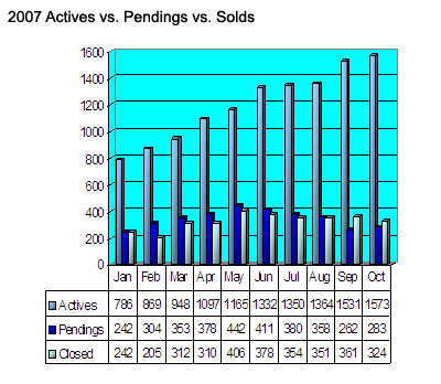 Seattle Condos Transactions Chart