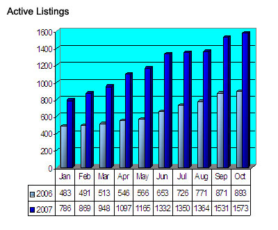 Seattle Condos Active Listings