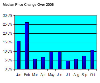 Seattle Condos Price Change 2007