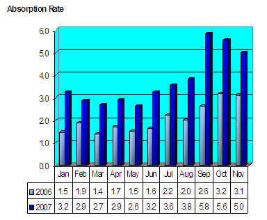 Seattle Condo Absorption Rate