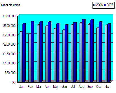 Seattle Condo Median Price 2007 Trend