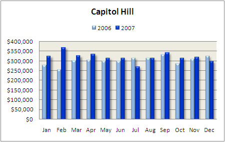 Capitol Hill Condo Median Price