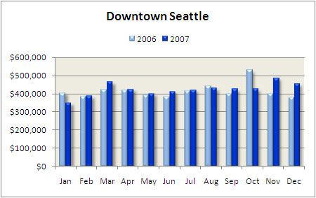 Downtown Seattle condo median price 2007