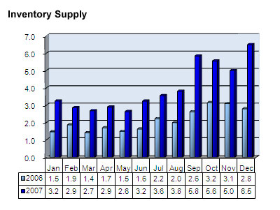 Seattle condo inventory supply