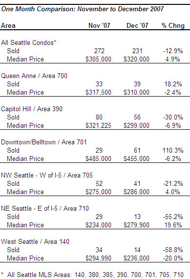 Seattle condo market month over month