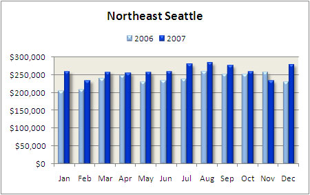 Northeast Seattle condo median price 2007