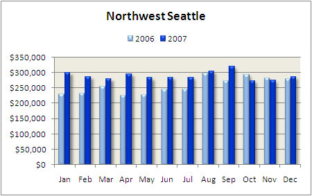 Northwest seattle condo median price 2007