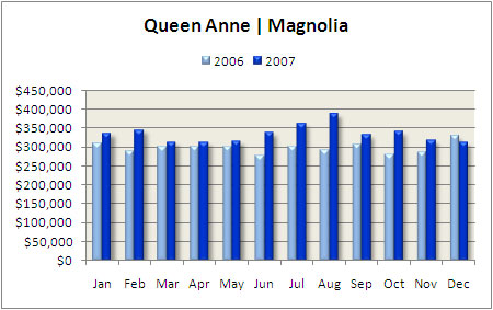 Queen Anne Condo Median Price 2007