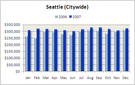 Seattle condo appreciation rate 2007