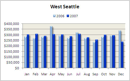 West Seattle condo median price 2007
