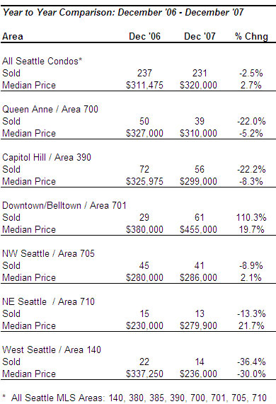 Seattle condo market year over year