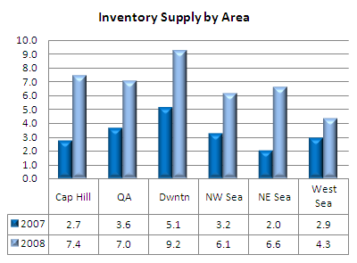 Inventory supply by neighborhood