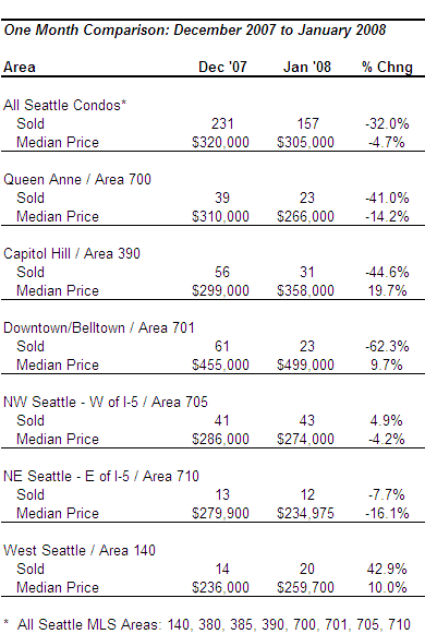 January Condo Market Update
