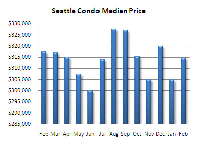 Seattle Condo Median Price 2008