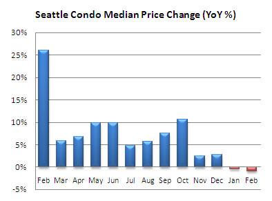 Seattle condo price change