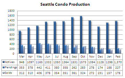 2008 Seattle condo production