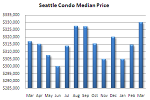 March Condo Performance Update