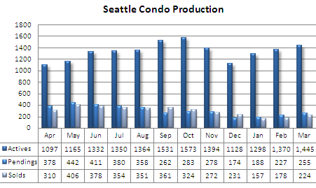 Seattle condo march production