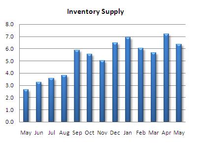 Seattle condo inventory supply