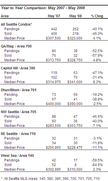 Seattle condo may 2008 market update