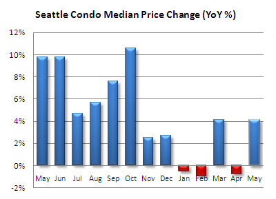 Seattle condo median price change