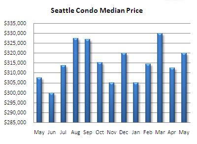 Seattle condo median price