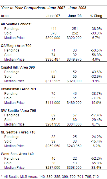 Seattle Condo Market Update - June 2008