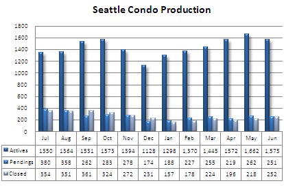 Seattle Condo Market Update