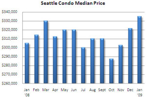 January 2009 Seattle condo market update