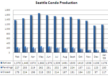 Seattle condo production stats