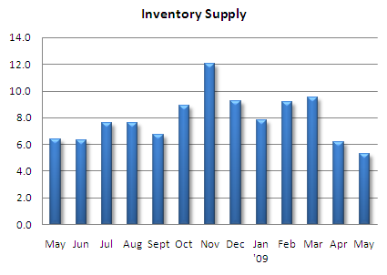 Seattle condo inventory supply rate