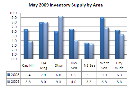 Seattle condo inventory supply by area