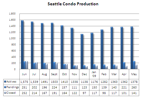 Seattle condo market production