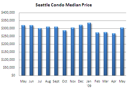 Seattle condo median price