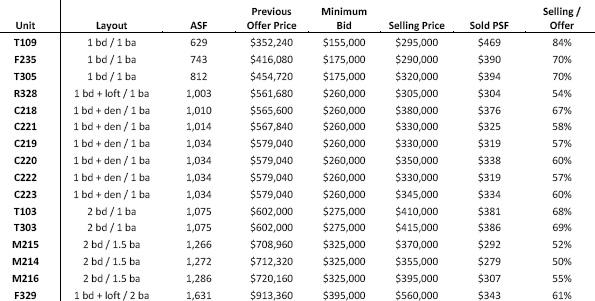 Lumen condo auction results