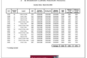 5th and Madison condo auction results