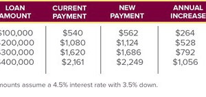 FHA Mortgage Insurance fees changing Oct 4th
