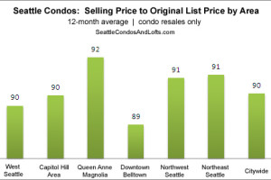 Seattle condos sell for 10% less than listed