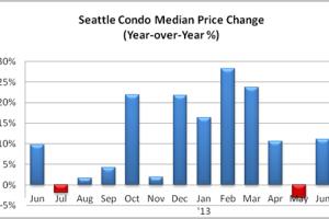 June 2013 Seattle Condo Market Update – Sizzling Summer Sales