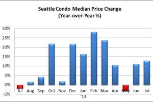 July 2013 Seattle Condo Market Report