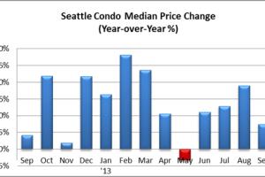 September 2013 Seattle Condo Market Report