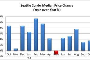 October 2013 Seattle Condo Market Report
