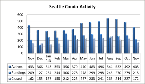 Seattle Condo Market Activity Nov 2013