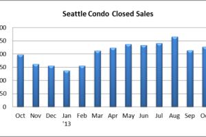 Seattle Condo November 2013 Market Report