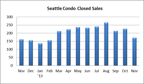 Seattle Condo Closed Sales Nov 2013
