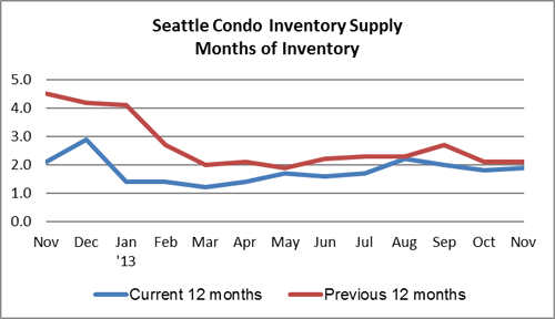 Seattle Condo Inventory Supply Rate Nov 2013